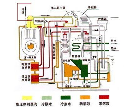 非电空调是否不用电 非电空调工作原理