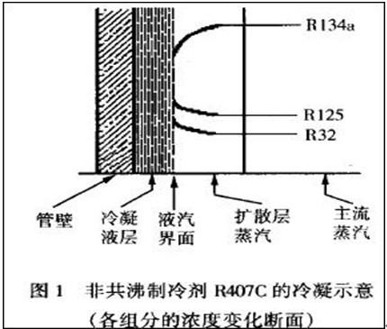 R407C制冷剂与R410A传热性能和性能系数比较