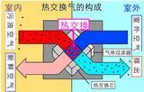 济南新风系统