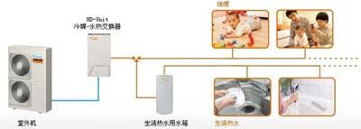 大金空气源热泵EEHS系统