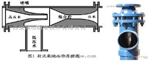 水泵增压节能