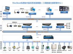 励控机房动力环境集中监控系统