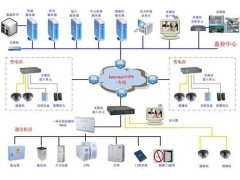 浙江机房动力环境监控