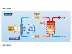 格力盘管式空气能热水器