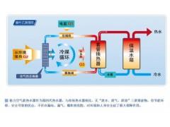 格力循环式空气能