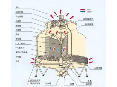 GBNL圆形冷却塔