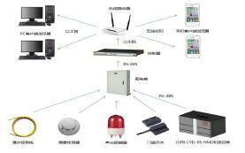 智能环境控制系统温湿度检测