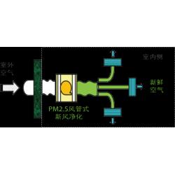 日立PM2.5风管式新风净化机