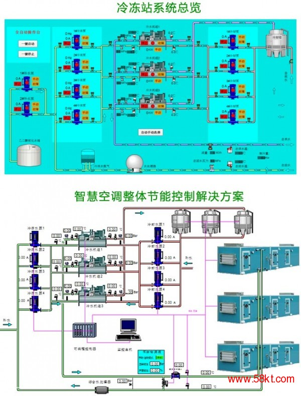 暖通空调自动控制及系统集成工程