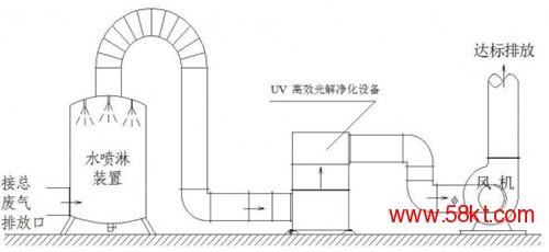 工程通风管
