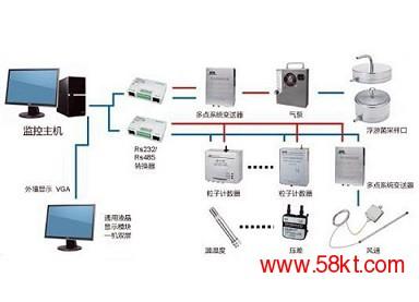 苏信实时在线监测系统/苏信净化设备厂